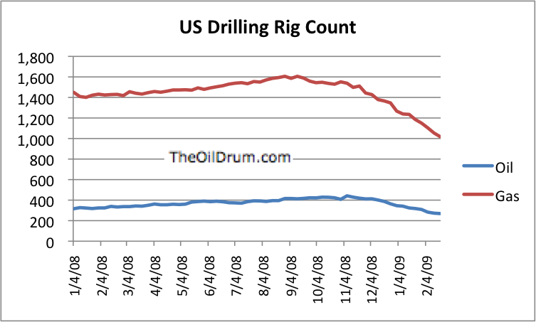 oil_gas_rig_count