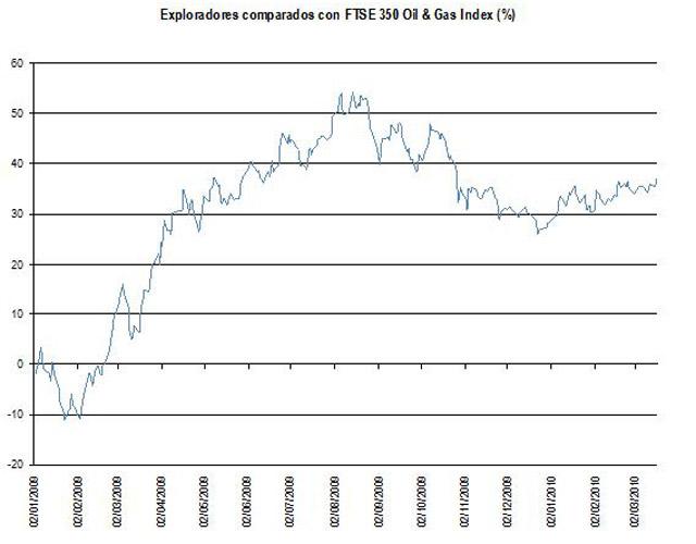 Exploradores vs FTSE 350 Oil Gas index