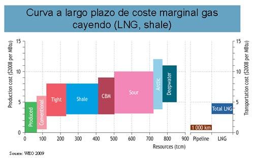 oil gas curva 1