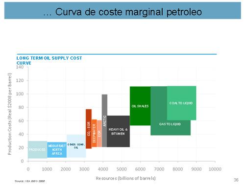oil gas curva 2
