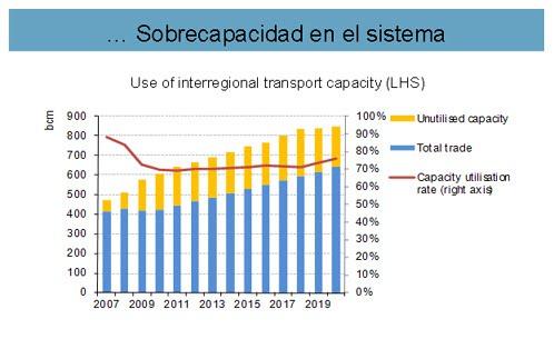 oil gas sobrecapacidad
