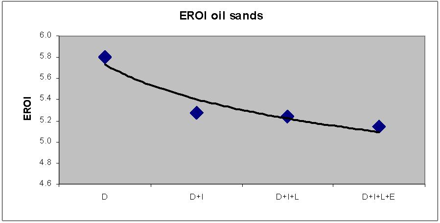 EROI_oilsands
