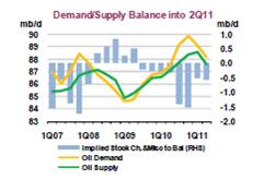 iea demand