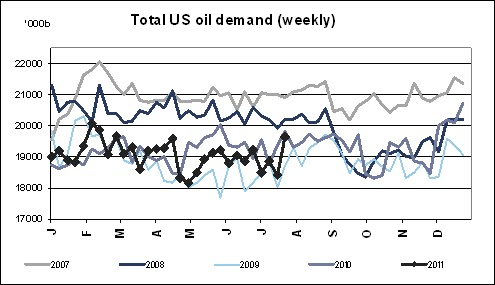 us oil demand