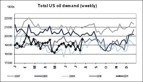 us oil demand