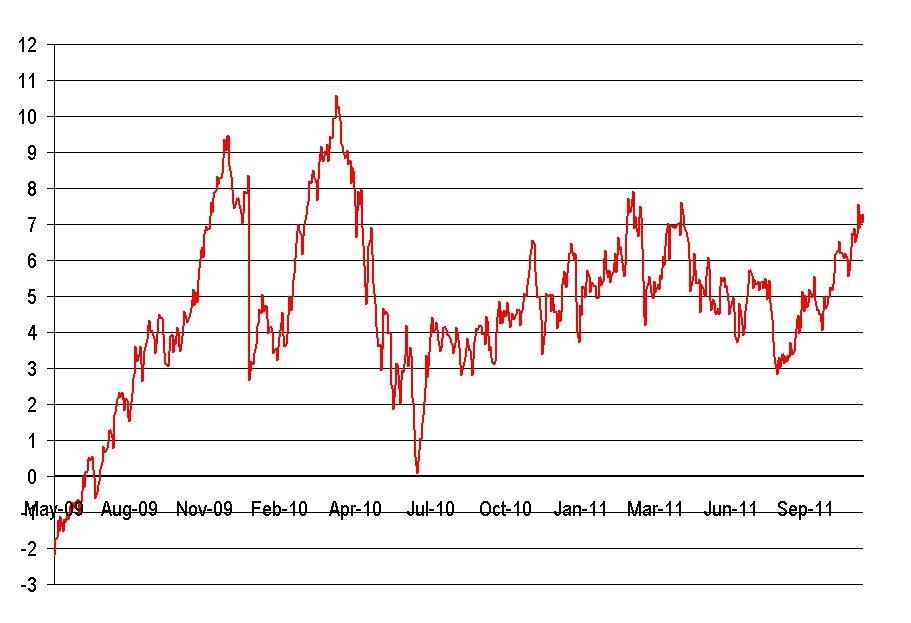 oil gas spread