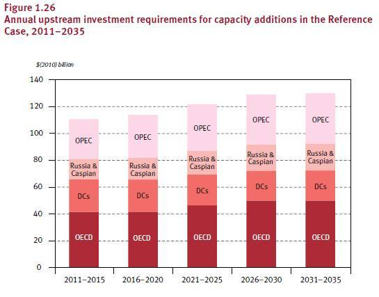 OPEC Capex Spend II