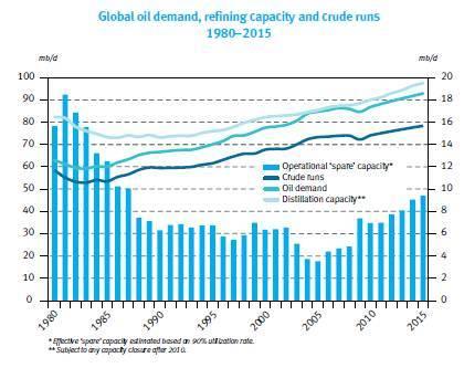 OPEC Refining Capacity