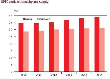 OPEC capex spend