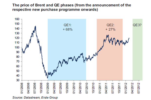 OIL QE
