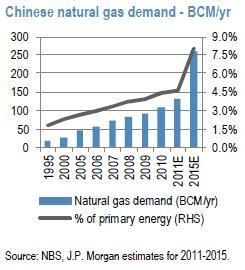 china gas demand