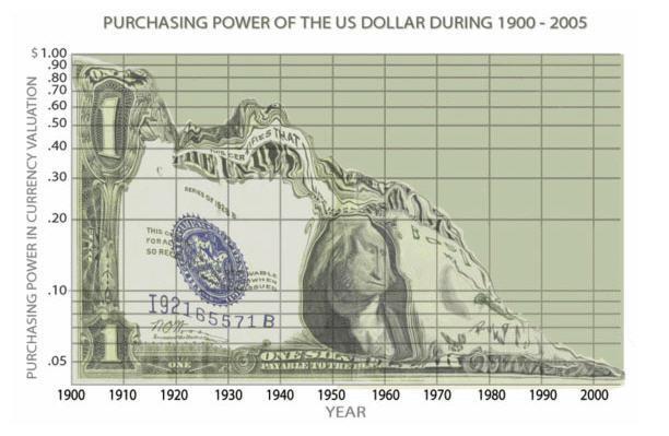 dollar weakening