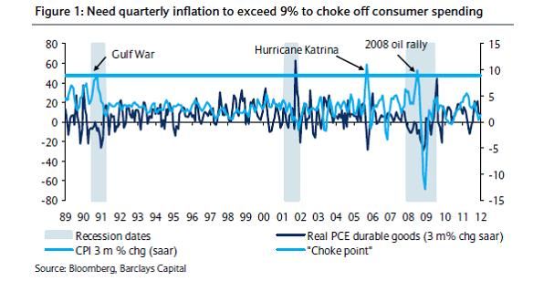 quarterly inflation