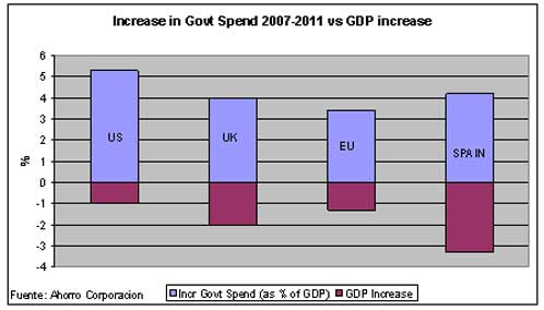 govt spend
