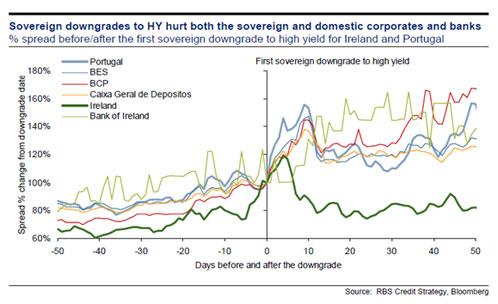 sovereign downgrades