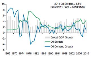 oil+burden