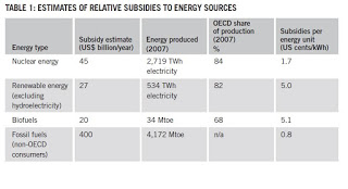 renewable+subsidies