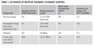 renewable+subsidies