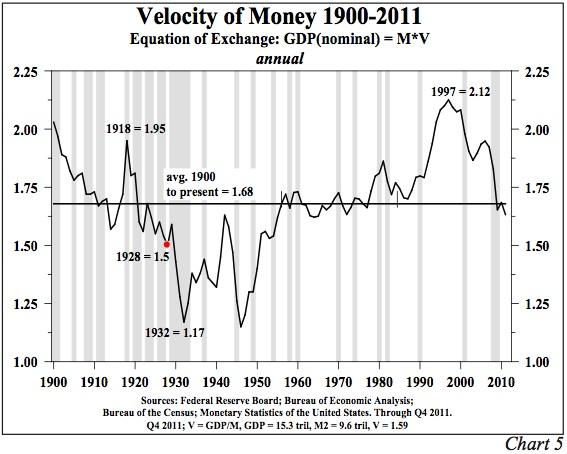 velocity-of-money-2012