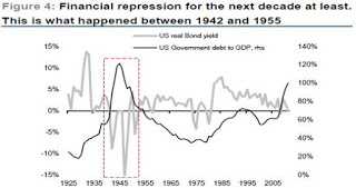 financial+repression