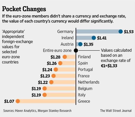 euro for different countries