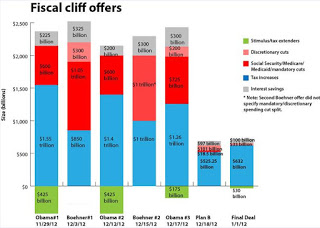 fiscal+cliff+offers