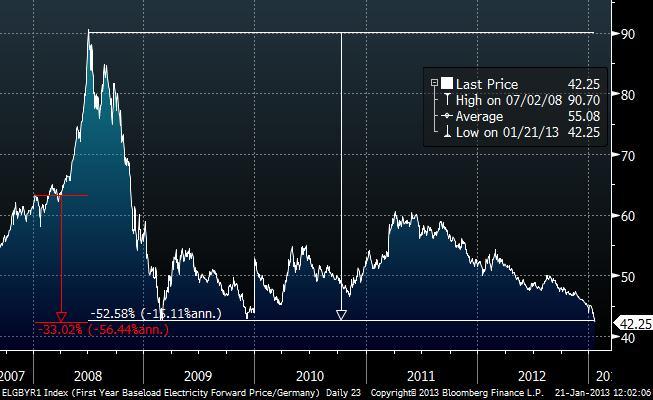german wholesale price