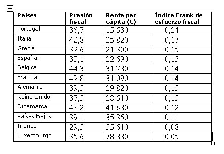 Datos-de-esfuerzo-fiscal-y-presión-fiscal-en-la-zona-euro