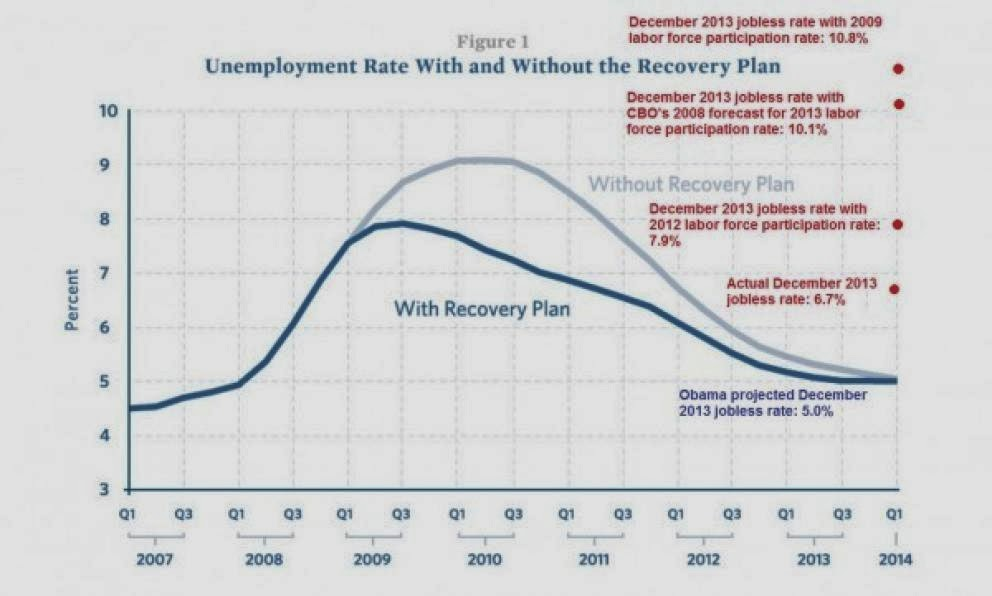 US+unemployment+without+qe