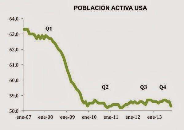 poblacion+activa+EEUU