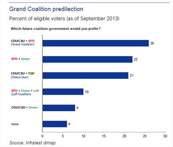 Coalition predilection