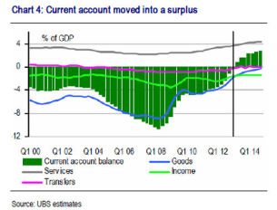 Current account moved