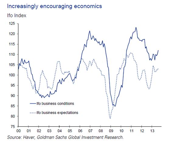 Increasing encouraging economics