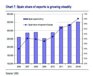 Spain share
