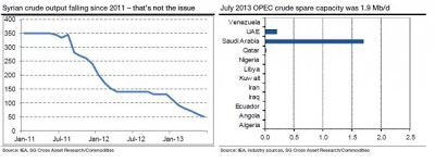 Syria crude