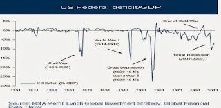 US deficit