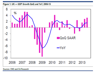 UK Recovery