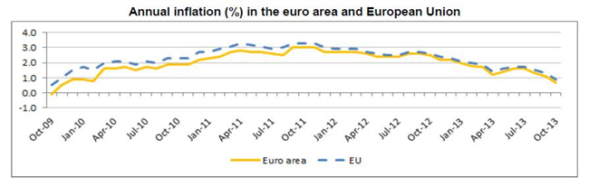 Annual inflaction in euros