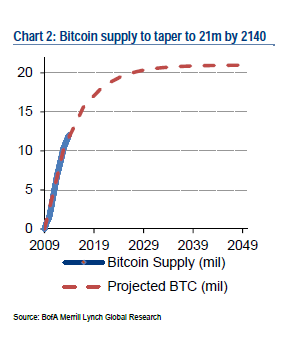 Bitcoin supply is limited