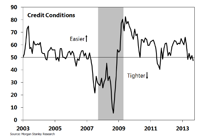 Credit conditions