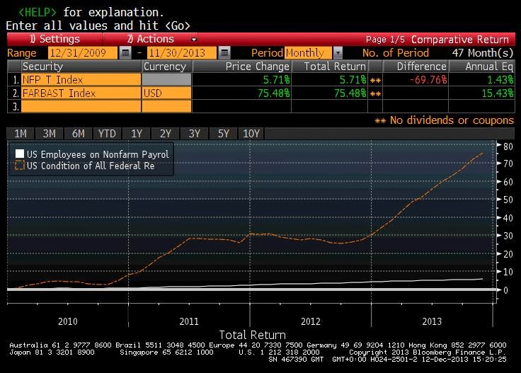 Federal Reserve Balance Sheet Expansion vs Job Creation