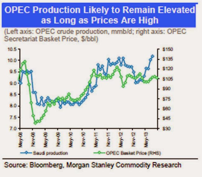 OPEC production