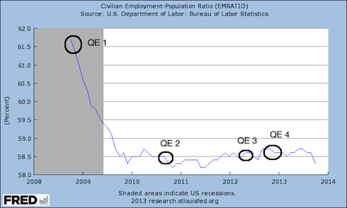 QE does not create jobs