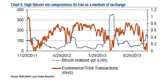 bitcoin realized