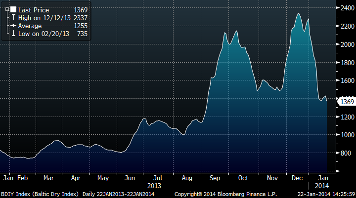Baltic Dry Index Shows The Global Economy Is Not Moving