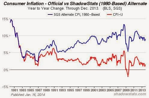 Despite QE, there is no inflation