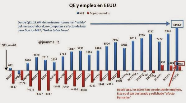 QE has created 8 million job