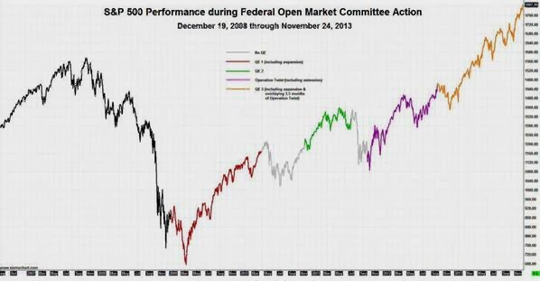 There is no evidence that QE creates financial asset inflation