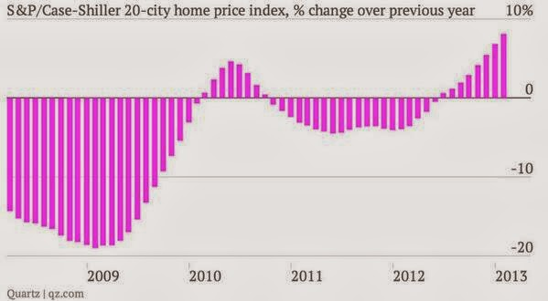 There is no evidence that QE is re-creating the housing bubble