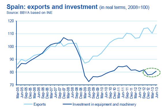 Spain Export